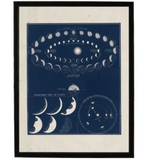 Planet phases on navy