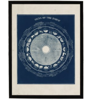 Signs of the Zodiac on navy