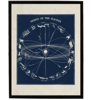 Orbits of the Planets on navy