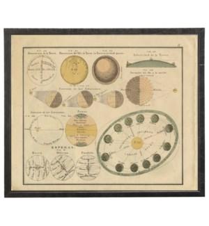 Planets Print IV