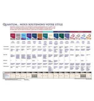 Quantum Perm Chart